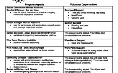 Hayhurst Unity Garden Volunteer Opportunities as Team Members